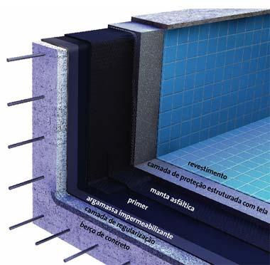 Diferentes tipos de constru o de piscinas reforma f cil for Piscina de fibra elevada