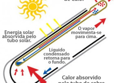 Economize e Contribua com o Meio Ambiente com Aquecimento Solar