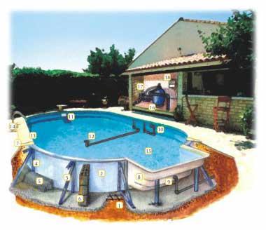 Diferentes tipos de constru o de piscinas reforma f cil for Decorar piscina elevada