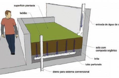 Infra-estrutura Verde: Canteiro Pluvial