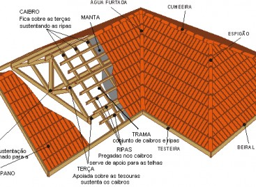 Telhados: conheça as informações básicas sobre esse elemento!