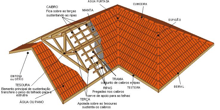 Telhados: conheças as informações básicas sobre esse elemento!