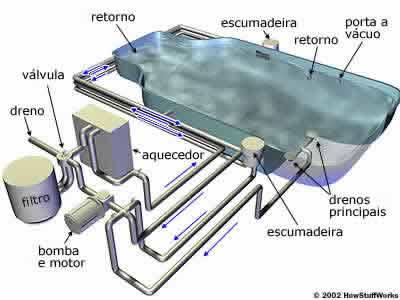 Piscinas: O sistema de drenagem, bomba e filtro